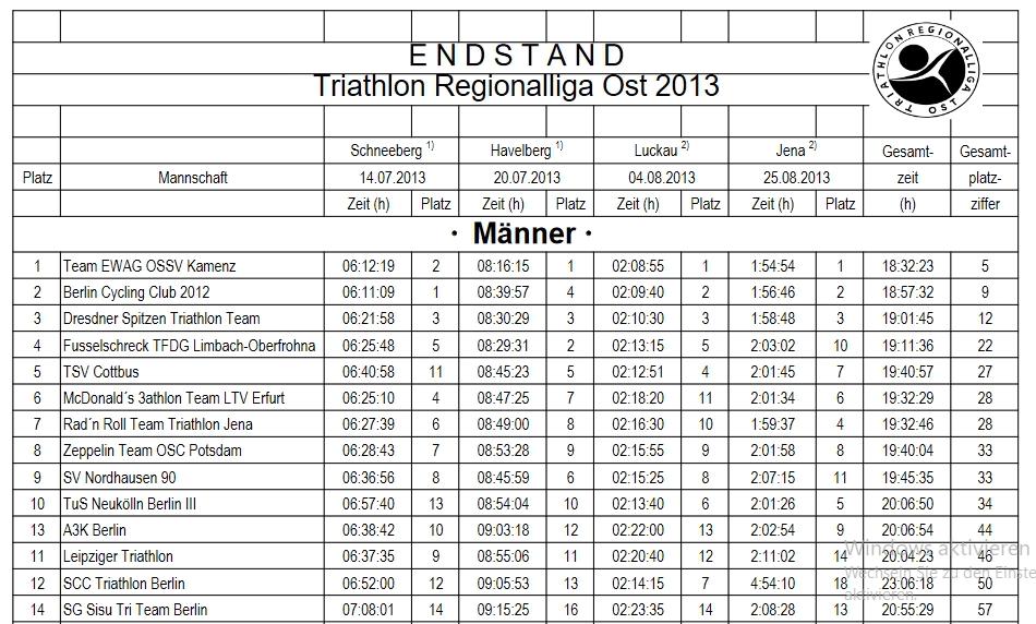 Triathlon Regionalliga Ost 2013 Ergebnisse